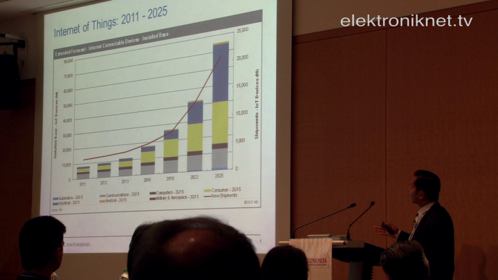 Wireless Congress 2015: Interoperabilität als nächste Herausforderung