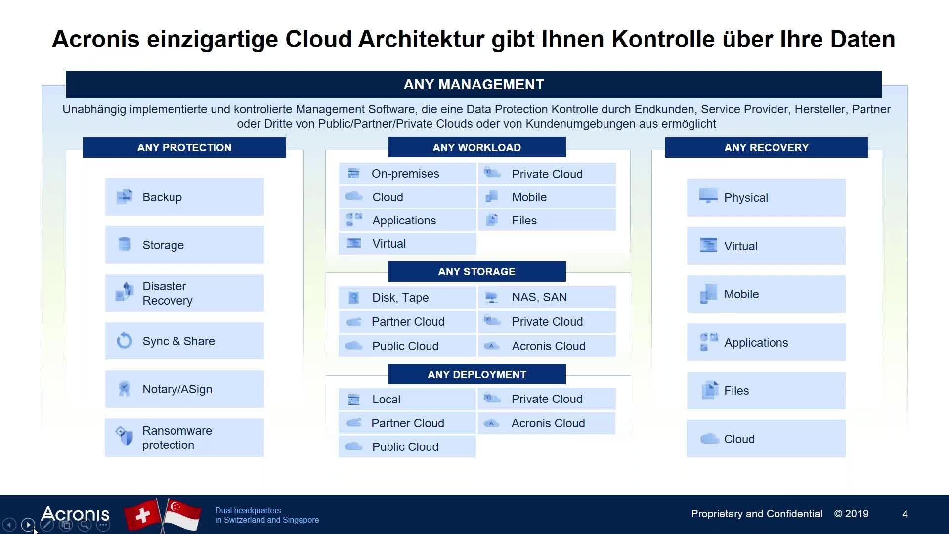 Acronis Webinar 14.10 mit CRN